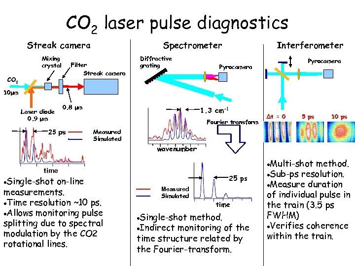 CO 2 laser pulse diagnostics Streak camera Mixing crystal Spectrometer Diffractive grating Filter Streak