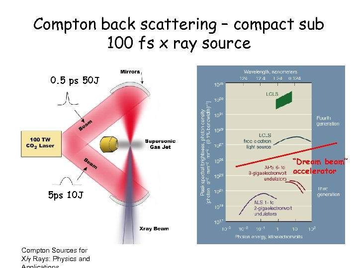 Compton back scattering – compact sub 100 fs x ray source 0. 5 ps