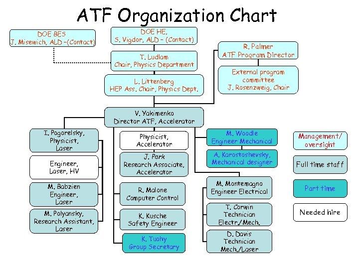 ATF Organization Chart DOE BES J. Misewich, ALD –(Contact) DOE HE, S. Vigdor, ALD