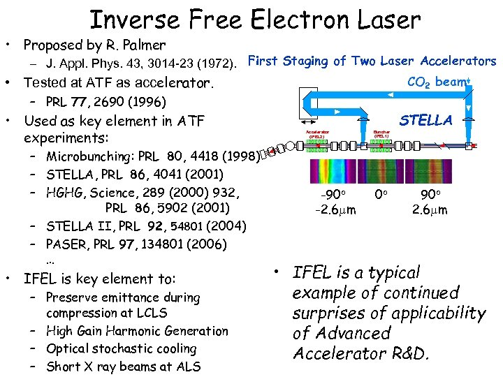 Inverse Free Electron Laser • Proposed by R. Palmer • – J. Appl. Phys.