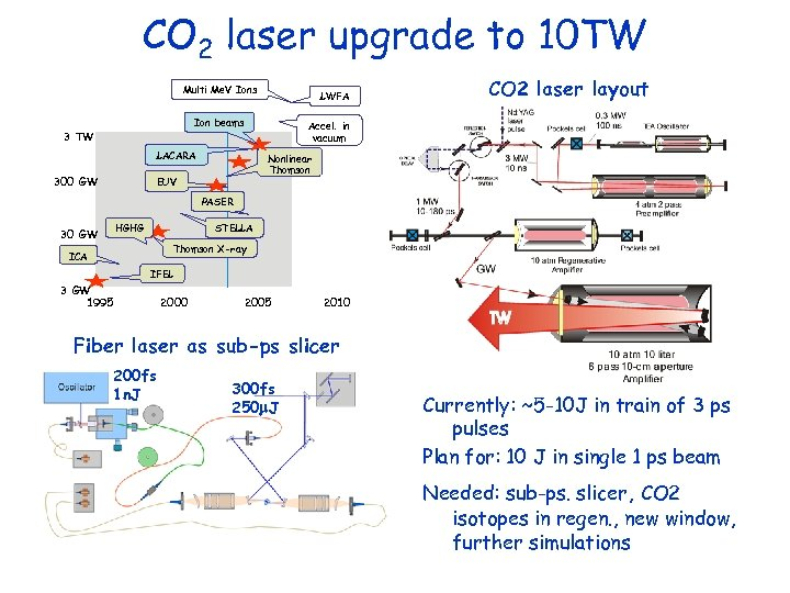 CO 2 laser upgrade to 10 TW Multi Me. V Ions LWFA Ion beams