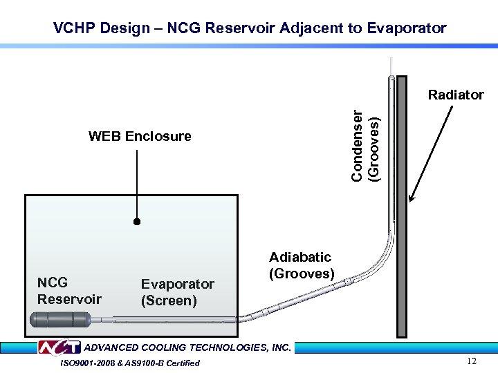 VCHP Design – NCG Reservoir Adjacent to Evaporator Condenser (Grooves) Radiator WEB Enclosure NCG