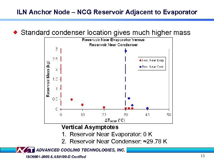 ILN Anchor Node – NCG Reservoir Adjacent to Evaporator ® Standard condenser location gives