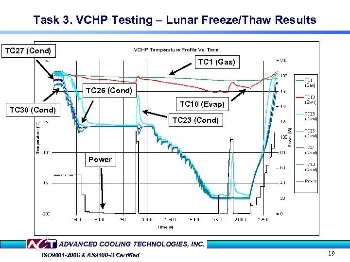 Task 3. VCHP Testing – Lunar Freeze/Thaw Results TC 27 (Cond) TC 1 (Gas)