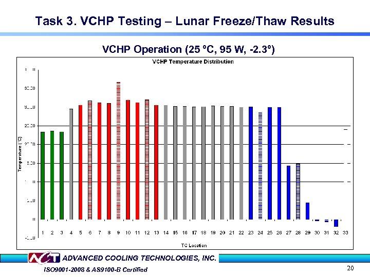 Task 3. VCHP Testing – Lunar Freeze/Thaw Results VCHP Operation (25 °C, 95 W,