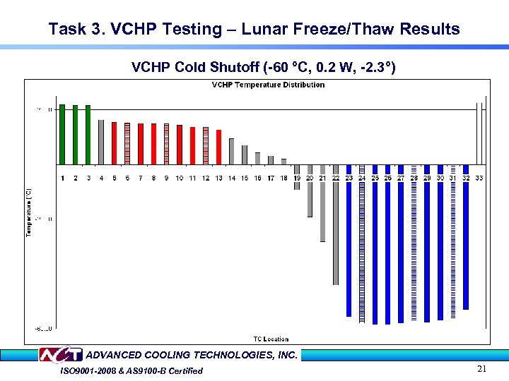 Task 3. VCHP Testing – Lunar Freeze/Thaw Results VCHP Cold Shutoff (-60 °C, 0.
