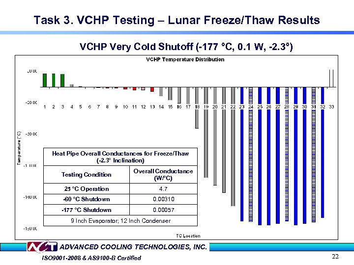 Task 3. VCHP Testing – Lunar Freeze/Thaw Results VCHP Very Cold Shutoff (-177 °C,