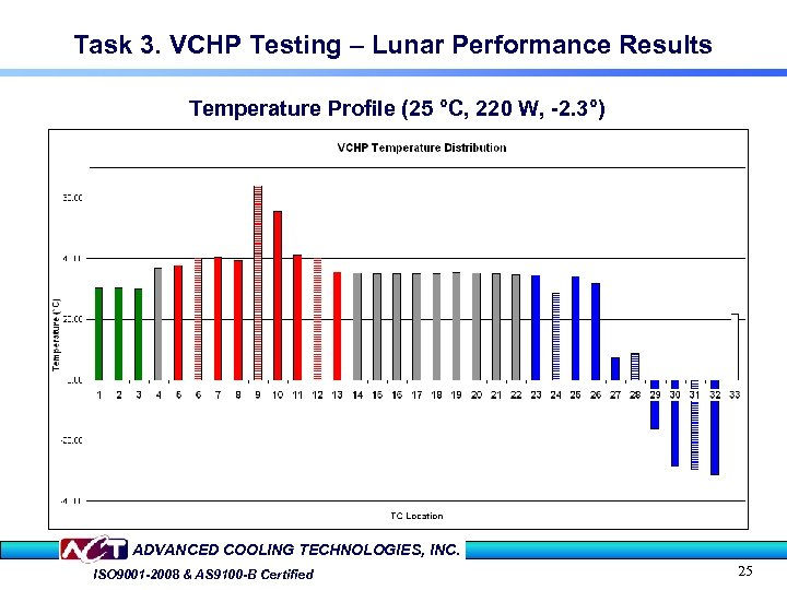 Task 3. VCHP Testing – Lunar Performance Results Temperature Profile (25 °C, 220 W,
