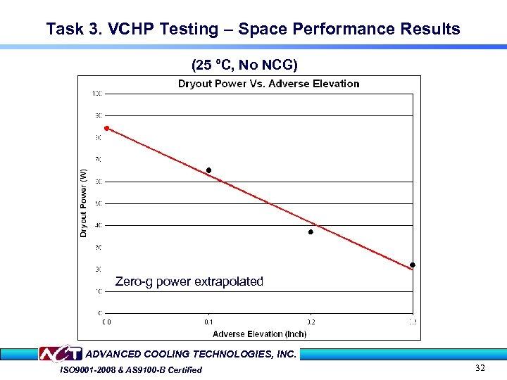 Task 3. VCHP Testing – Space Performance Results (25 °C, No NCG) Zero-g power