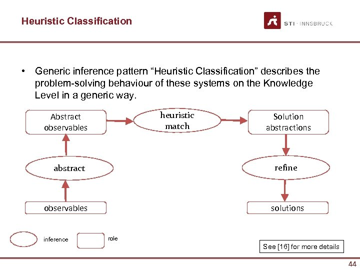 "Heuristic Classification • Generic inference pattern ""Heuristic Classification"" describes the problem-solving behaviour of these"