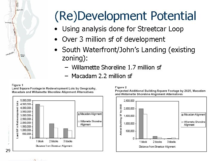 (Re)Development Potential • Using analysis done for Streetcar Loop • Over 3 million sf