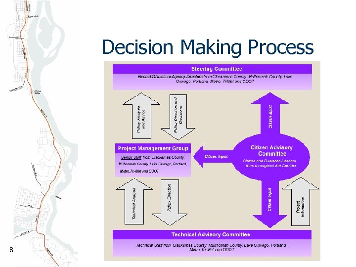 Decision Making Process 8