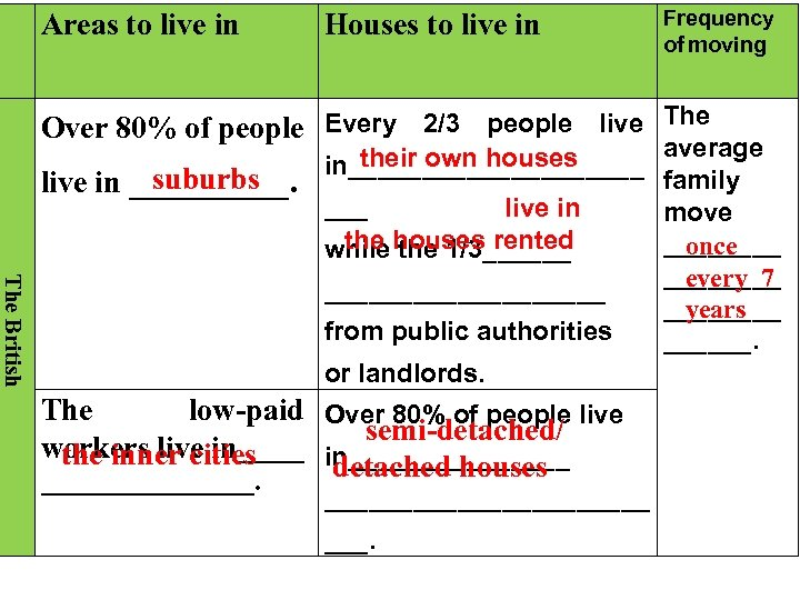 Areas to live in Houses to live in Frequency of moving Over 80%