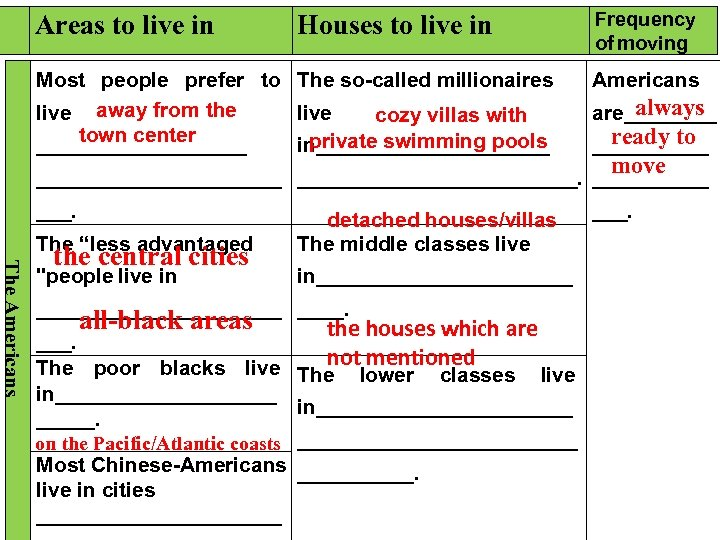 Areas to live in Frequency of moving Houses to live in Most people