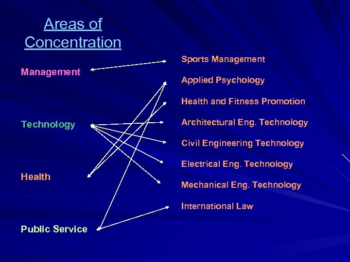 Areas of Concentration Sports Management Applied Psychology Health and Fitness Promotion Technology Architectural Eng.