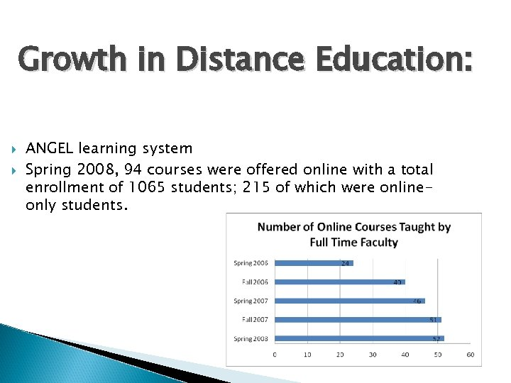 Growth in Distance Education: ANGEL learning system Spring 2008, 94 courses were offered online