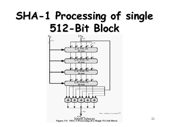 SHA-1 Processing of single 512 -Bit Block Henric Johnson 11