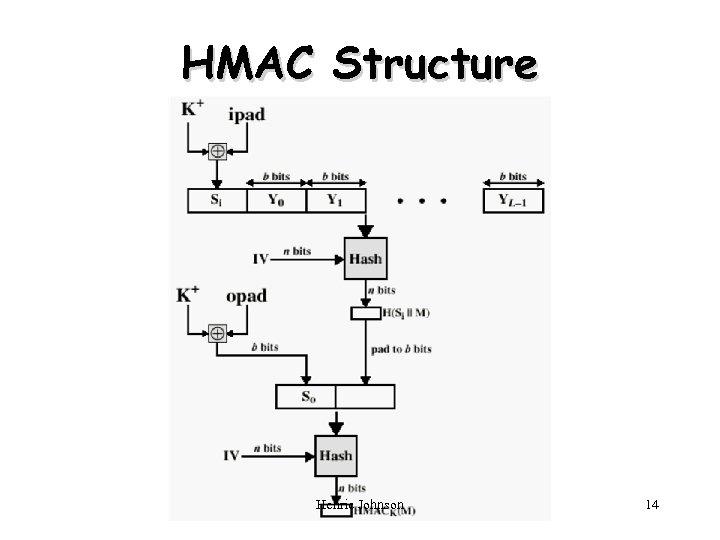 HMAC Structure Henric Johnson 14