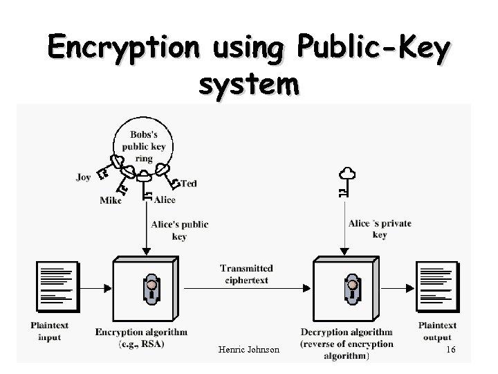 Encryption using Public-Key system Henric Johnson 16