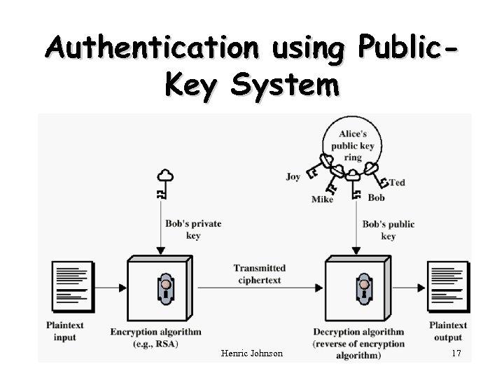 Authentication using Public. Key System Henric Johnson 17