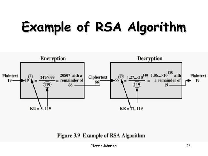 Example of RSA Algorithm Henric Johnson 23