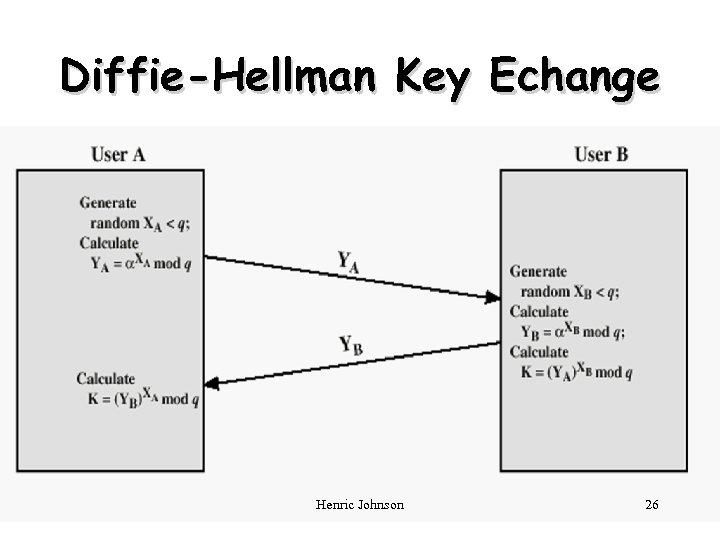 Diffie-Hellman Key Echange Henric Johnson 26