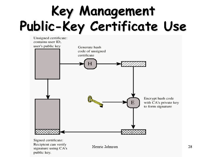 Key Management Public-Key Certificate Use Henric Johnson 28