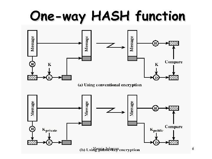 One-way HASH function Henric Johnson 6