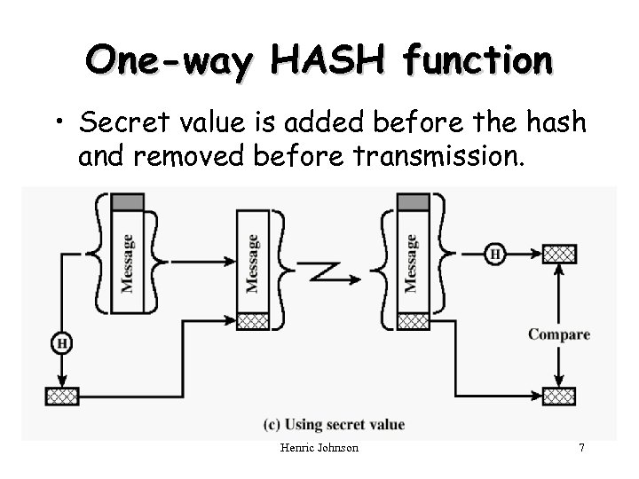One-way HASH function • Secret value is added before the hash and removed before