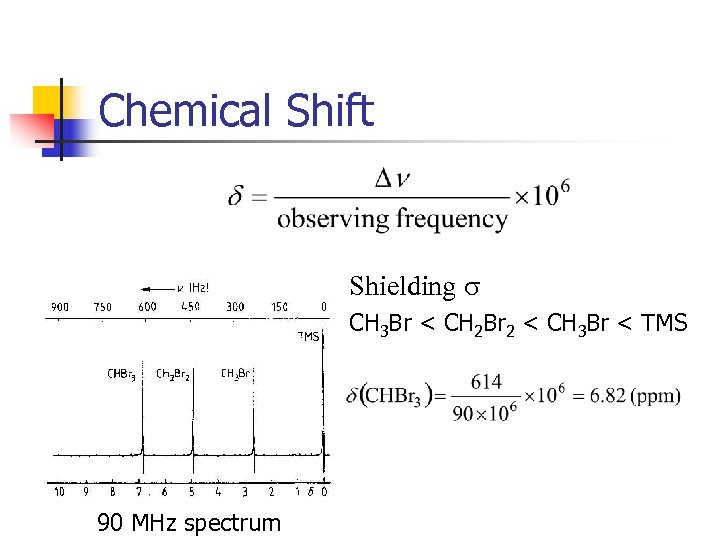 Chemical Shift Shielding s CH 3 Br < CH 2 Br 2 < CH