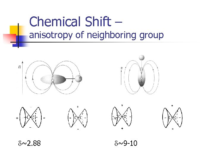 Chemical Shift – anisotropy of neighboring group d~2. 88 d~9 -10