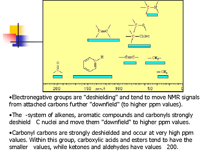 • Electronegative groups are