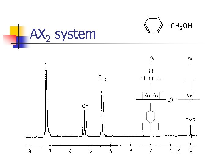 AX 2 system