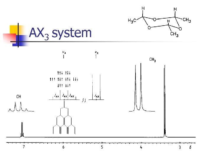 AX 3 system