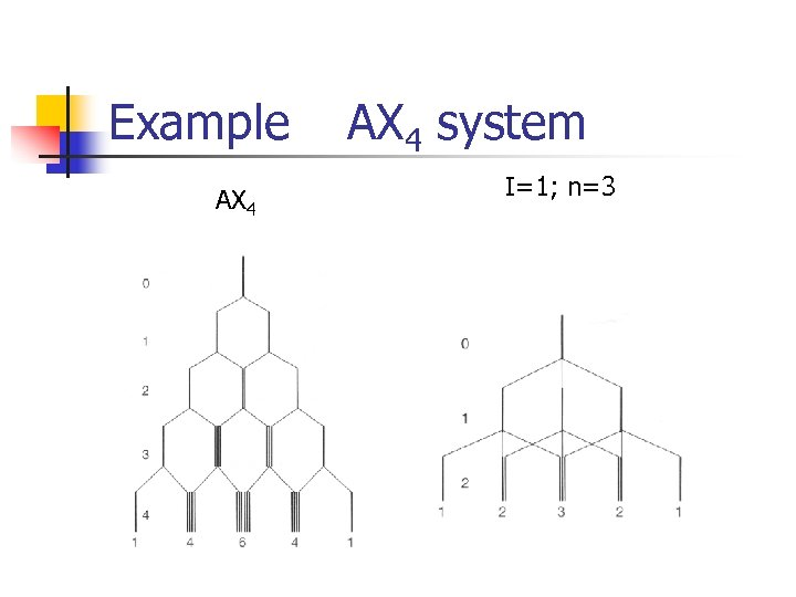 Example AX 4 system I=1; n=3