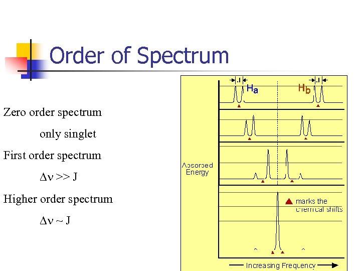 Order of Spectrum Zero order spectrum only singlet First order spectrum Dn >> J