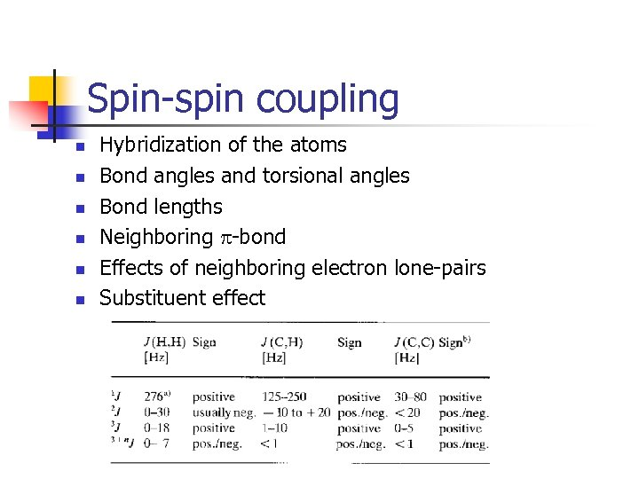 Spin-spin coupling n n n Hybridization of the atoms Bond angles and torsional angles