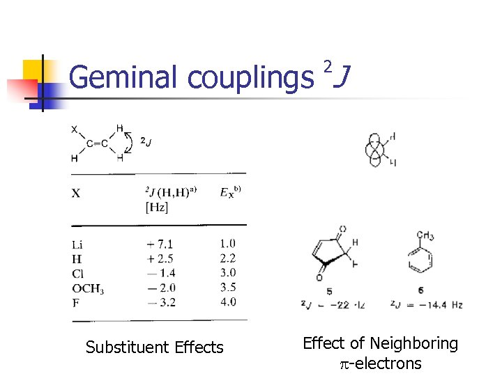 Geminal couplings J 2 Substituent Effects Effect of Neighboring p-electrons