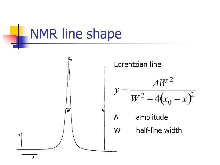 NMR line shape Lorentzian line A amplitude W half-line width