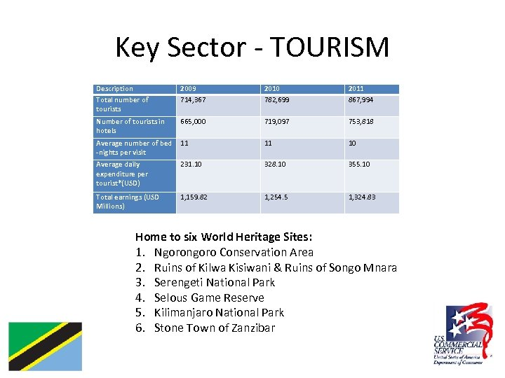 Key Sector - TOURISM Description Total number of tourists 2009 714, 367 2010 782,