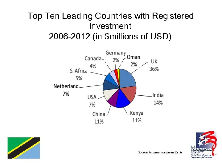 Top Ten Leading Countries with Registered Investment 2006 -2012 (in $millions of USD) Source:
