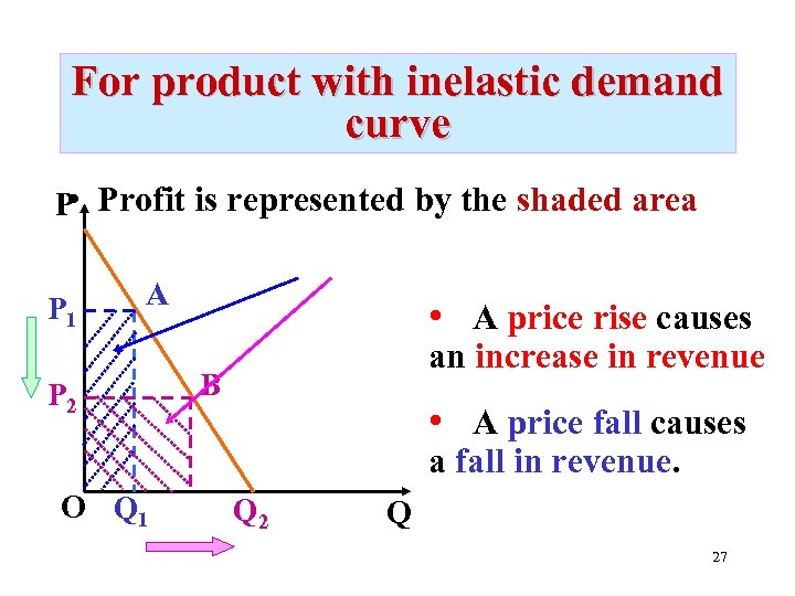 For product with inelastic demand curve • P Profit is represented by the shaded