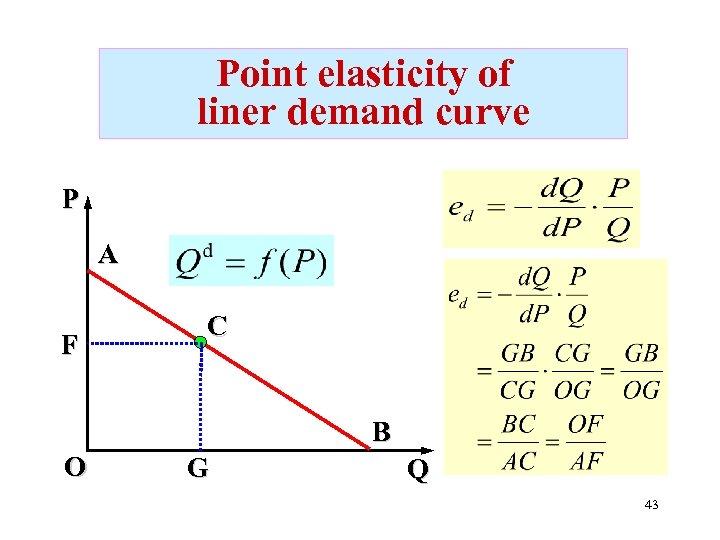 Point elasticity of liner demand curve P A F C B O G Q