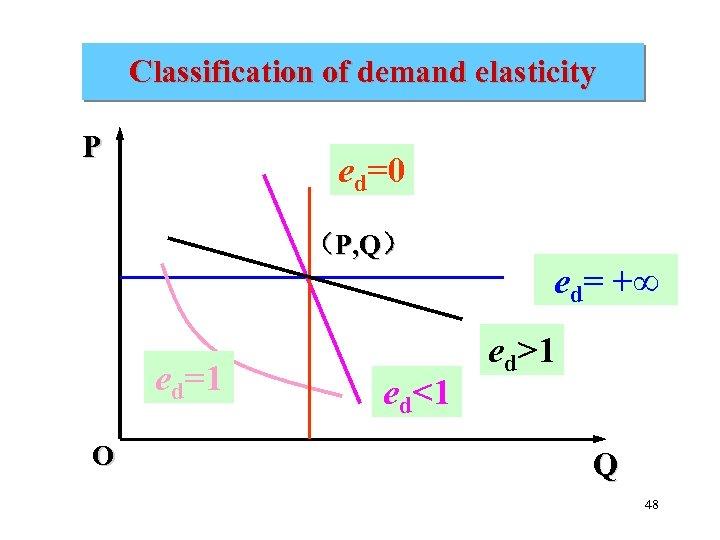 Classification of demand elasticity P ed=0 (P, Q) ed=1 O ed<1 ed= +∞ ed>1