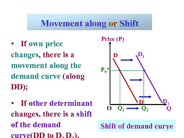 Movement along or Shift • If own price changes, there is a movement along
