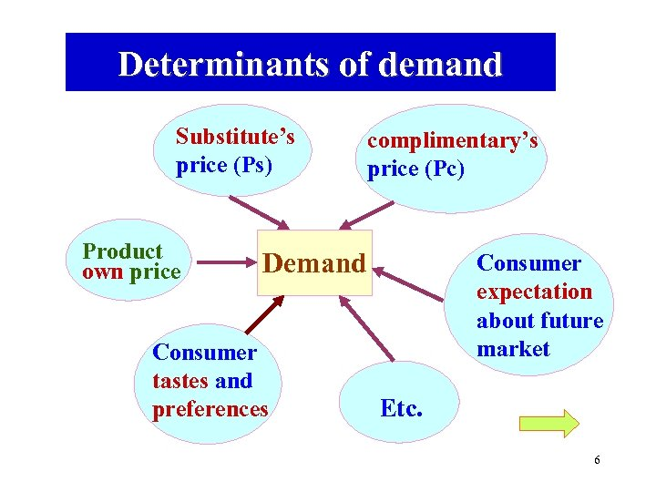 Determinants of demand Substitute's price (Ps) Product own price complimentary's price (Pc) Demand Consumer