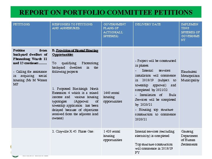 REPORT ON PORTFOLIO COMMITTEE PETITIONS RESPONSES TO PETITIONS AND ANNEXURES Petition from backyard dwellers