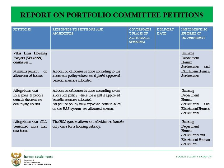 REPORT ON PORTFOLIO COMMITTEE PETITIONS RESPONSES TO PETITIONS AND ANNEXURES Villa Liza Housing Project