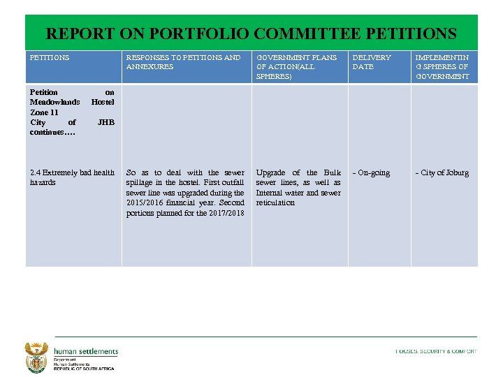 REPORT ON PORTFOLIO COMMITTEE PETITIONS Petition Meadowlands Zone 11 City of continues…. RESPONSES TO