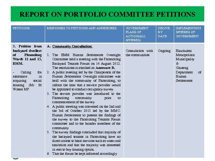 REPORT ON PORTFOLIO COMMITTEE PETITIONS RESPONSES TO PETITIONS AND ANNEXURES 3. Petition from backyard